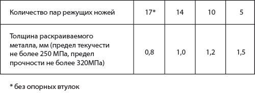 table-for-spr10a.png